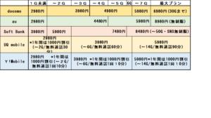 キャリアと格安SIMの料金プラン比較