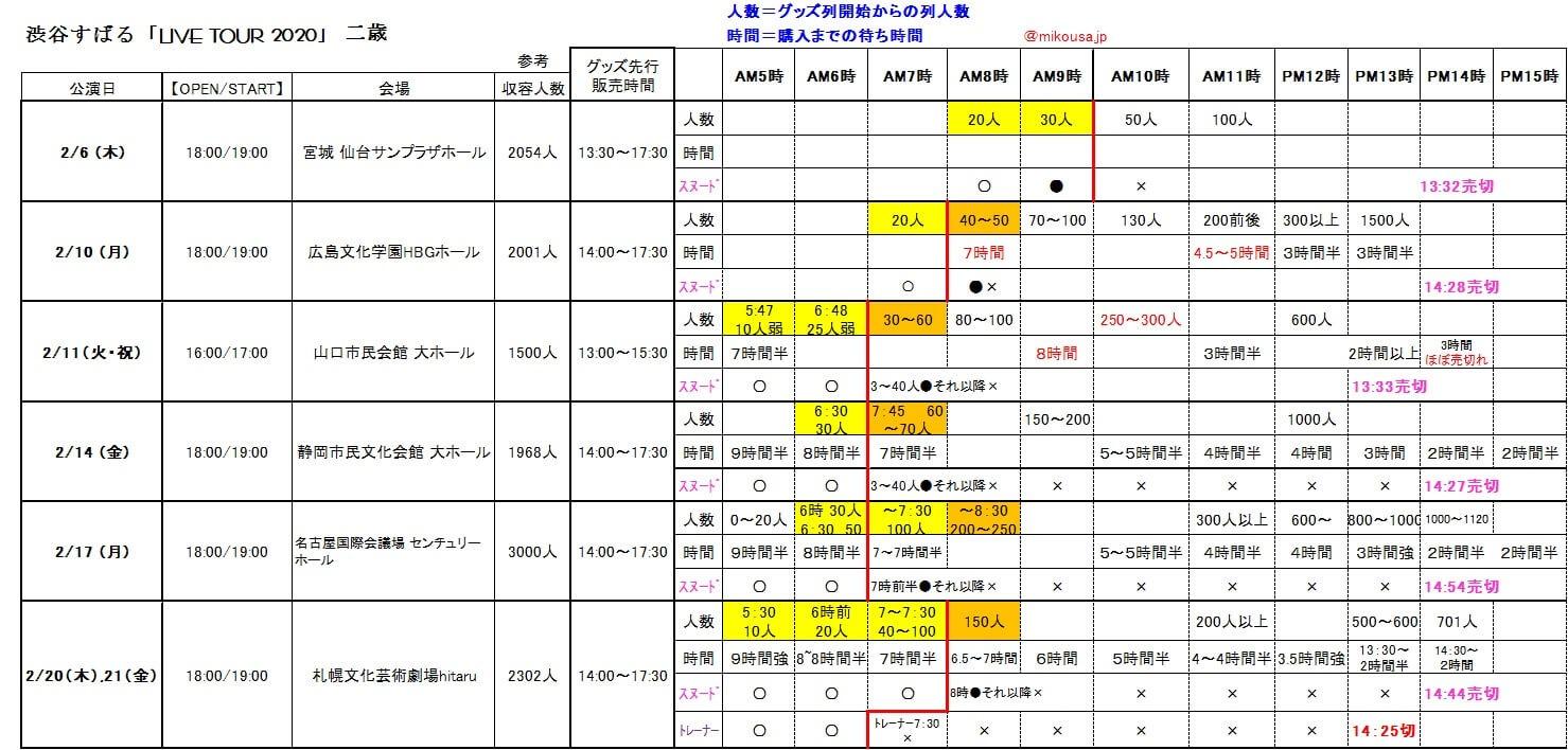 渋谷すばる二歳ツアー仙台~2/20札幌までのグッズ列の人数と待ち時間と売り切れ時間(ズームして見てください)